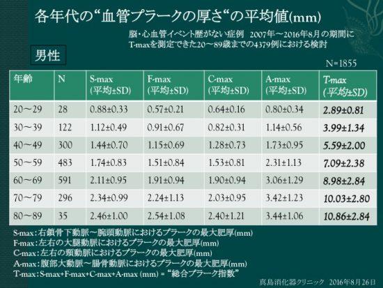 各年代の血管プラークの厚みの平均値