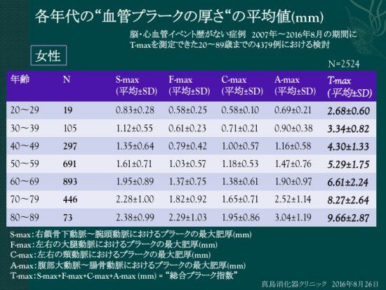 女性の各年代の血管プラークの厚みの平均値(mm)